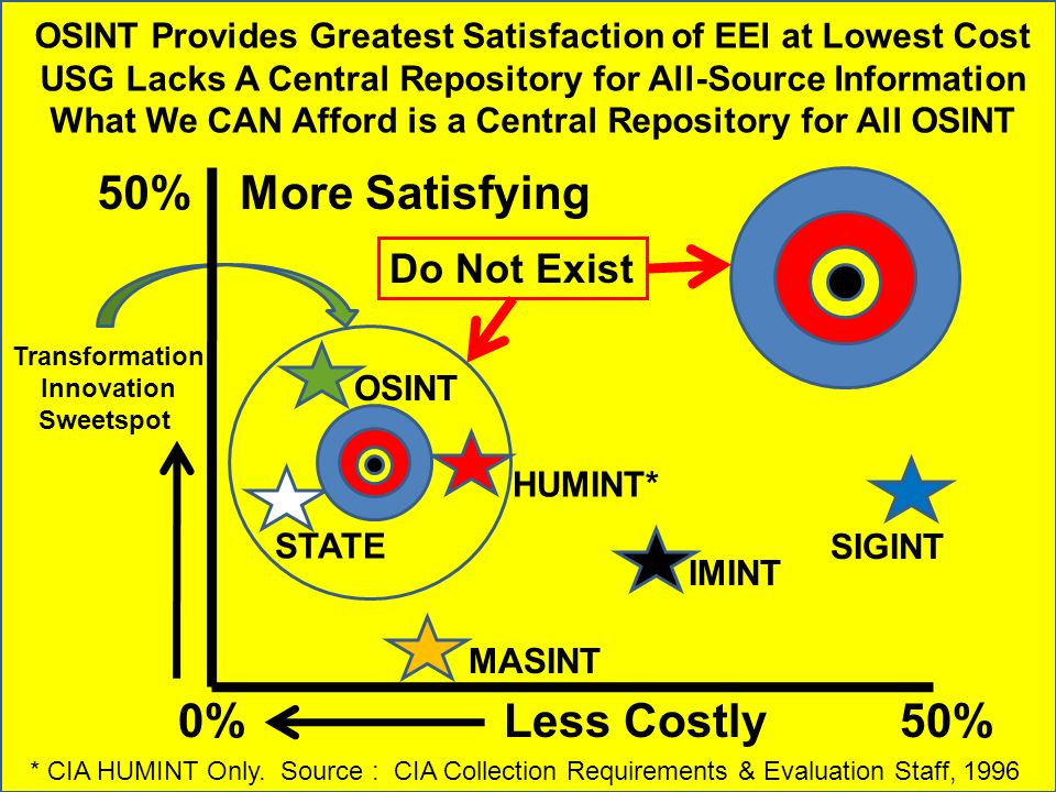 OSINT Provides Greatest Satisfaction of EEI at Lowest Cost USG Lacks A Central Repository for All-Source Information What We CAN Afford is a Central R