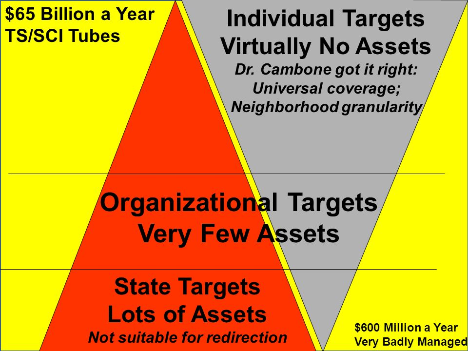 State Targets Lots of Assets Not suitable for redirection Organizational Targets Very Few Assets Individual Targets Virtually No Assets Dr. Cambone go