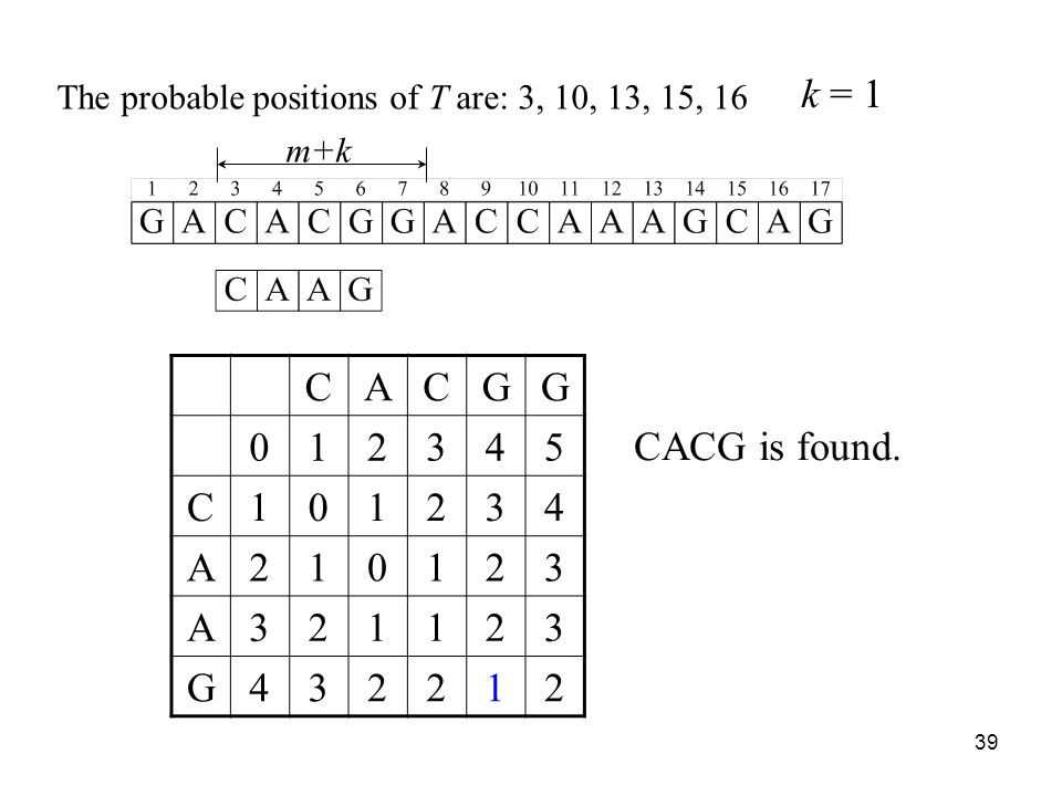 39 m+k CACGG 012345 C101234 A210123 A321123 G432212 The probable positions of T are: 3, 10, 13, 15, 16 CACG is found.