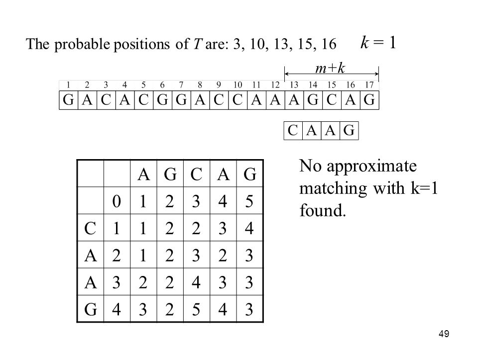 49 m+k AGCAG 012345 C112234 A212323 A322433 G432543 The probable positions of T are: 3, 10, 13, 15, 16 k = 1 No approximate matching with k=1 found.