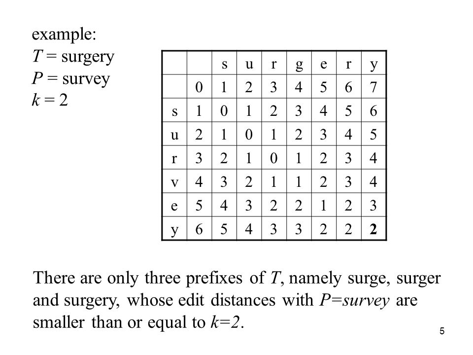 5 example: T = surgery P = survey k = 2 surgery 01234567 s10123456 u21012345 r32101234 v43211234 e54322123 y65433222 There are only three prefixes of T, namely surge, surger and surgery, whose edit distances with P=survey are smaller than or equal to k=2.
