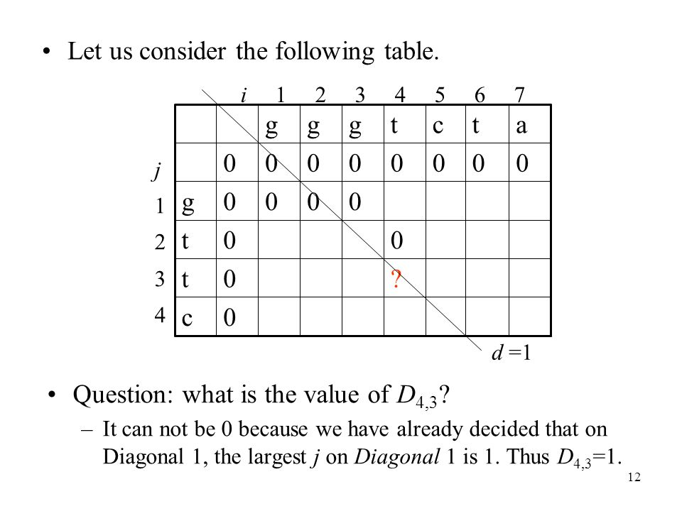 12 Let us consider the following table. Question: what is the value of D 4,3 .