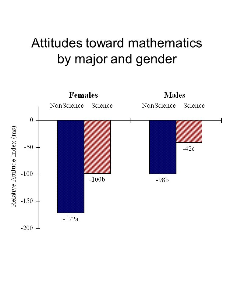 Attitudes toward mathematics by major and gender