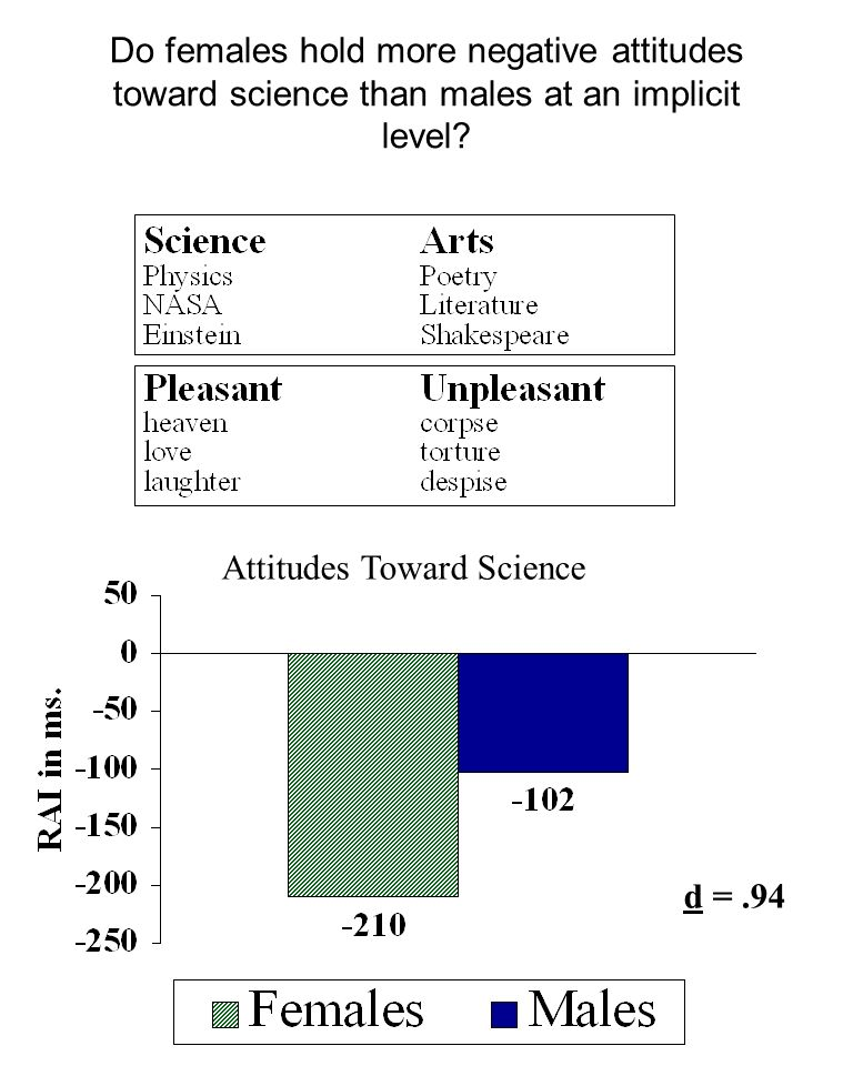 Do females hold more negative attitudes toward science than males at an implicit level? Attitudes Toward Science d =.94