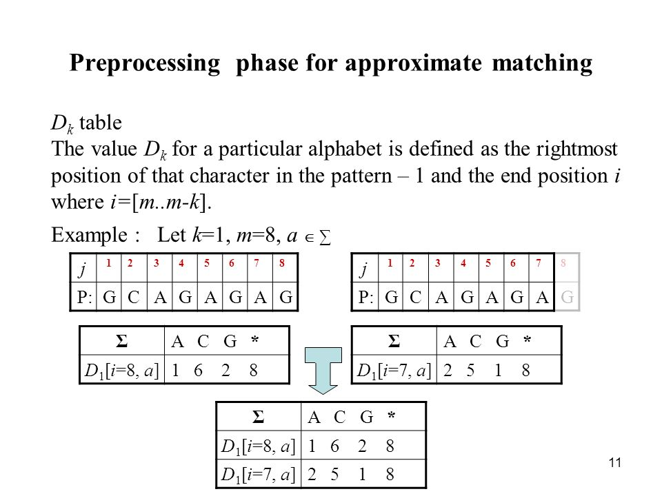 11 Preprocessing phase for approximate matching D k table The value D k for a particular alphabet is defined as the rightmost position of that character in the pattern – 1 and the end position i where i=[m..m-k].