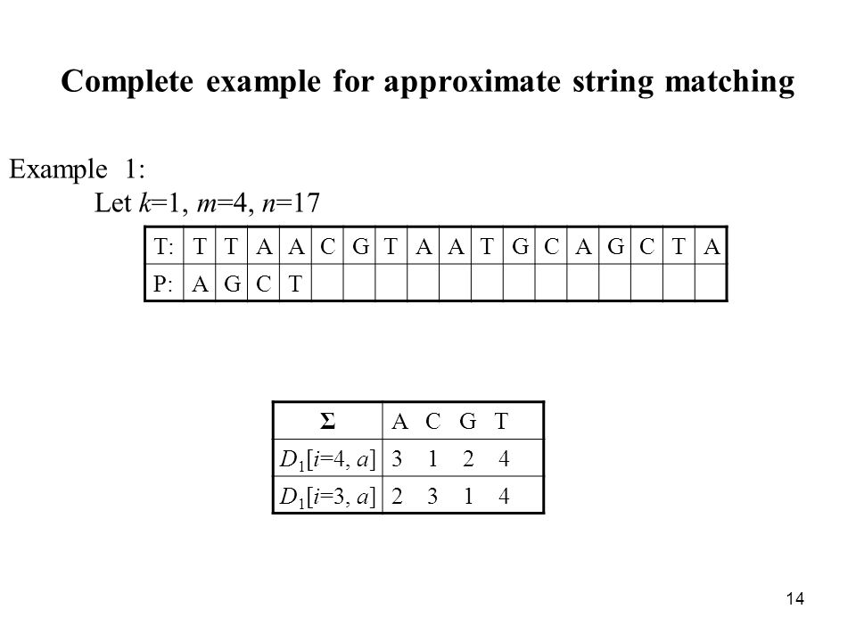 14 Complete example for approximate string matching Example 1: Let k=1, m=4, n=17 T:TTAACGTAATGCAGCTA P:AGCT ΣA C G T D 1 [i=4, a]3 1 2 4 D 1 [i=3, a]2 3 1 4