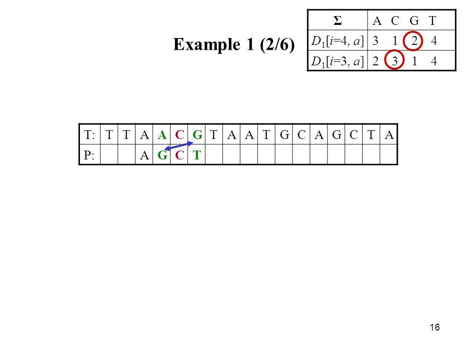 16 Example 1 (2/6) T:TTAACGTAATGCAGCTA P:AGCT ΣA C G T D 1 [i=4, a]3 1 2 4 D 1 [i=3, a]2 3 1 4