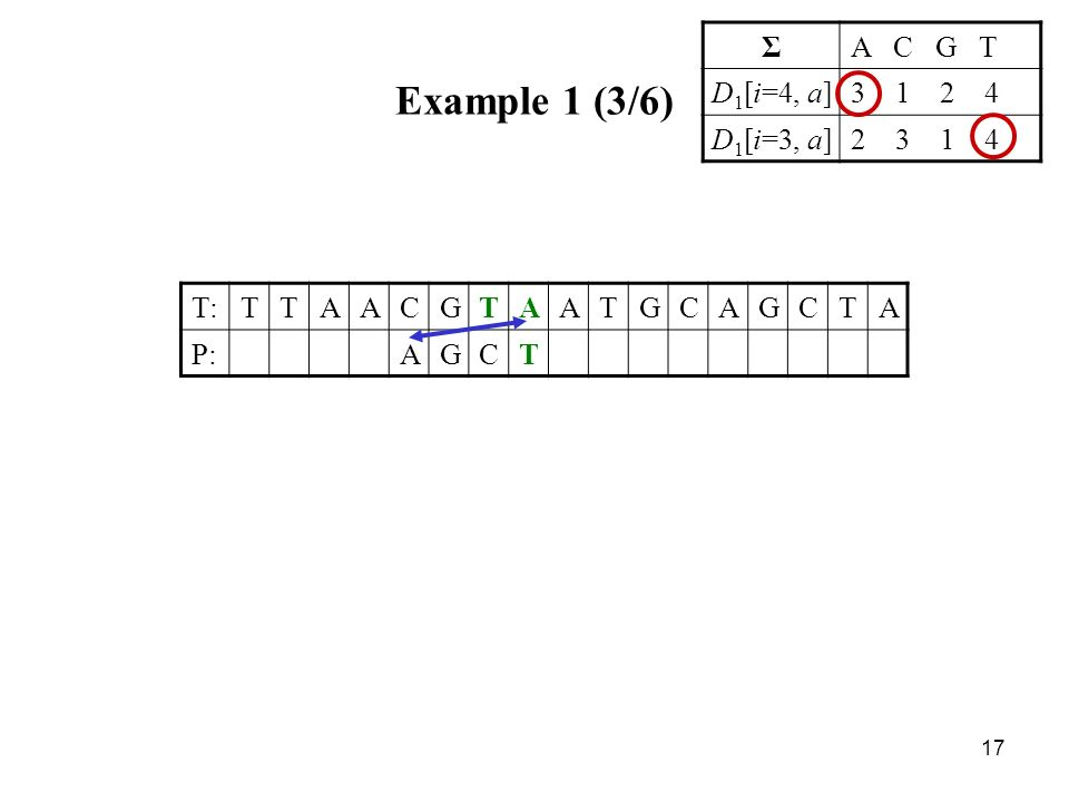 17 Example 1 (3/6) T:TTAACGTAATGCAGCTA P:AGCT ΣA C G T D 1 [i=4, a]3 1 2 4 D 1 [i=3, a]2 3 1 4