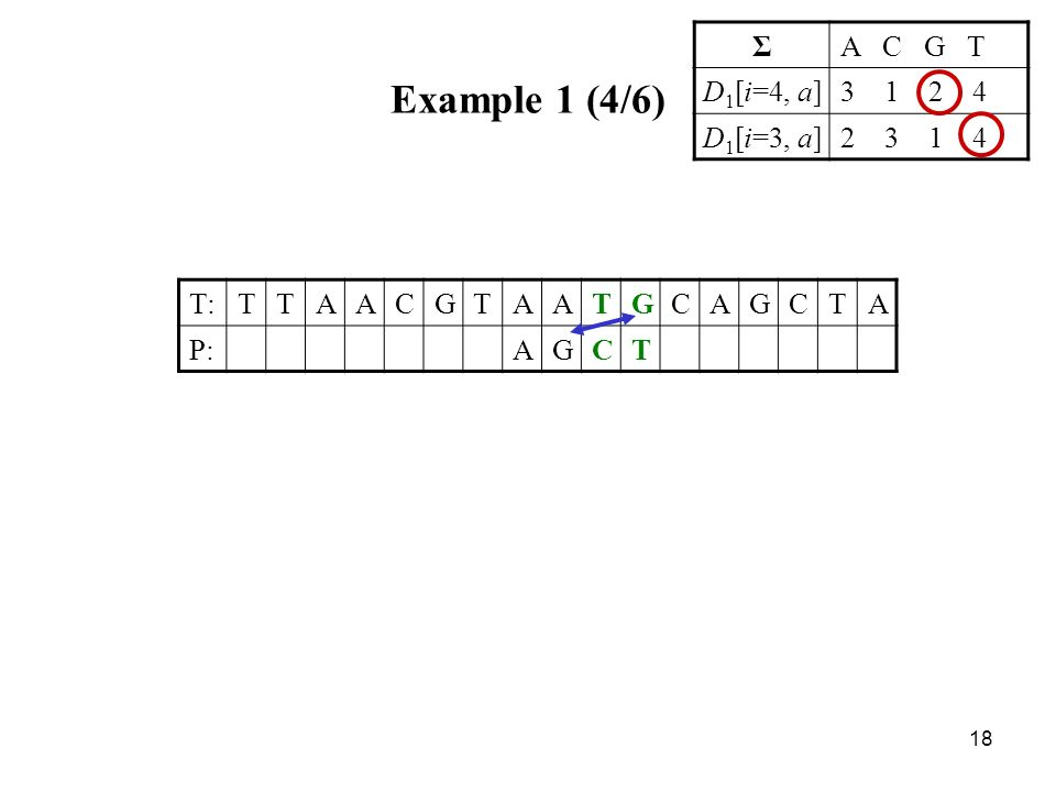 18 Example 1 (4/6) T:TTAACGTAATGCAGCTA P:AGCT ΣA C G T D 1 [i=4, a]3 1 2 4 D 1 [i=3, a]2 3 1 4
