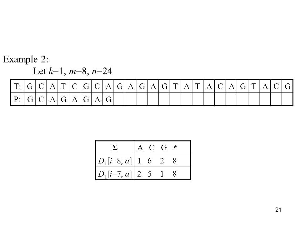 21 Example 2: Let k=1, m=8, n=24 T:GCATCGCAGAGAGTATACAGTACG P:GCAGAGAG ΣA C G * D 1 [i=8, a]1 6 2 8 D 1 [i=7, a]2 5 1 8