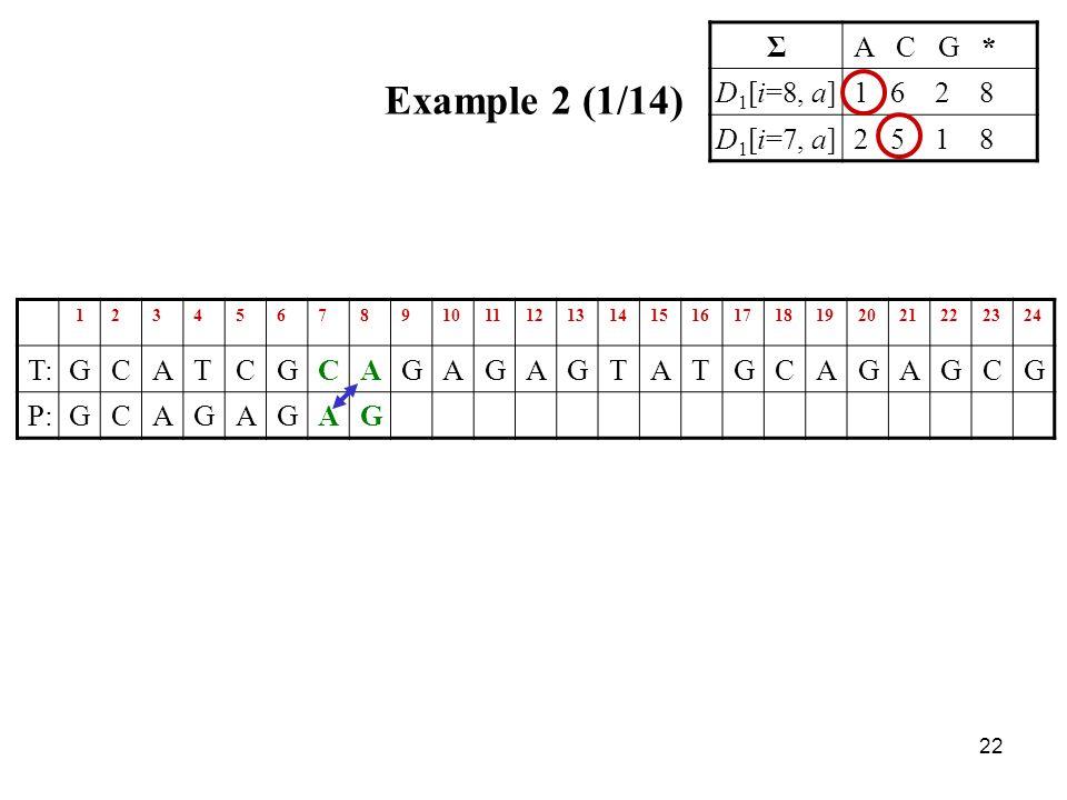 22 Example 2 (1/14) 123456789101112131415161718192021222324 T:GCATCGCAGAGAGTATGCAGAGCG P:GCAGAGAG ΣA C G * D 1 [i=8, a]1 6 2 8 D 1 [i=7, a]2 5 1 8