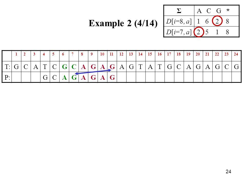 24 Example 2 (4/14) ΣA C G * D[i=8, a]1 6 2 8 D[i=7, a]2 5 1 8 123456789101112131415161718192021222324 T:GCATCGCAGAGAGTATGCAGAGCG P:GCAGAGAG