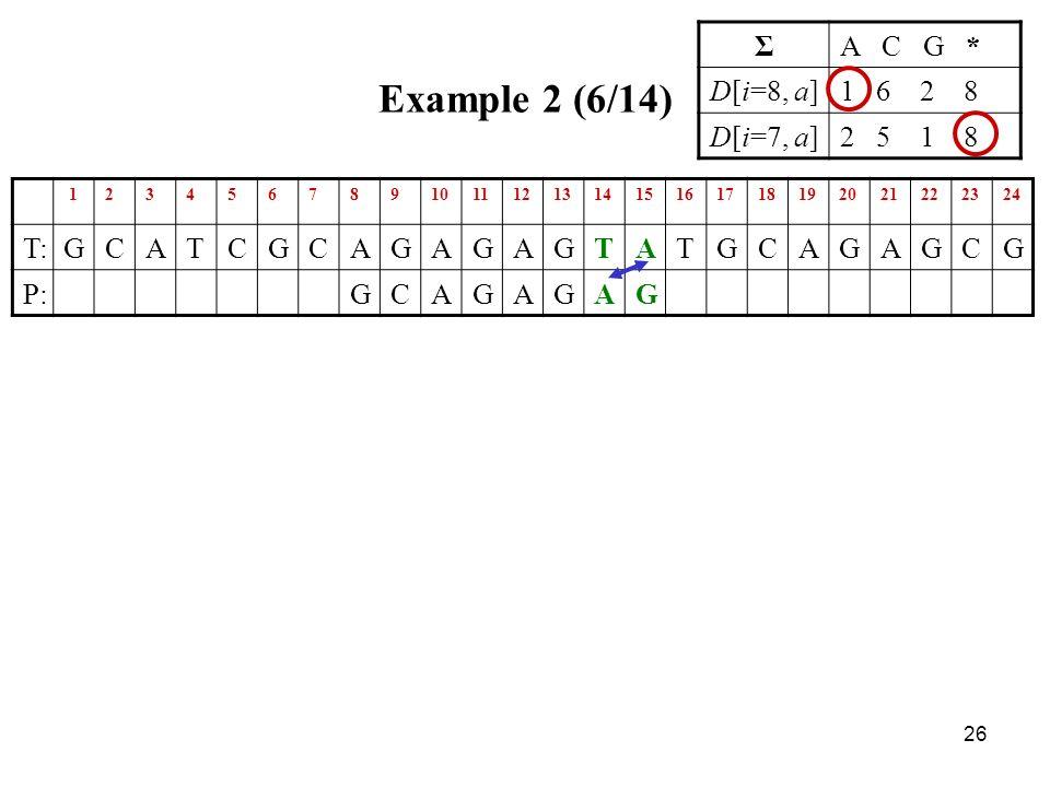 26 Example 2 (6/14) 123456789101112131415161718192021222324 T:GCATCGCAGAGAGTATGCAGAGCG P:GCAGAGAG ΣA C G * D[i=8, a]1 6 2 8 D[i=7, a]2 5 1 8