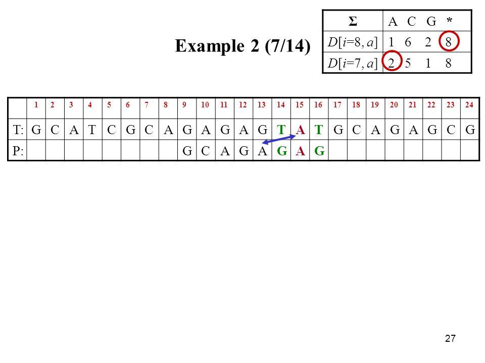 27 Example 2 (7/14) ΣA C G * D[i=8, a]1 6 2 8 D[i=7, a]2 5 1 8 123456789101112131415161718192021222324 T:GCATCGCAGAGAGTATGCAGAGCG P:GCAGAGAG