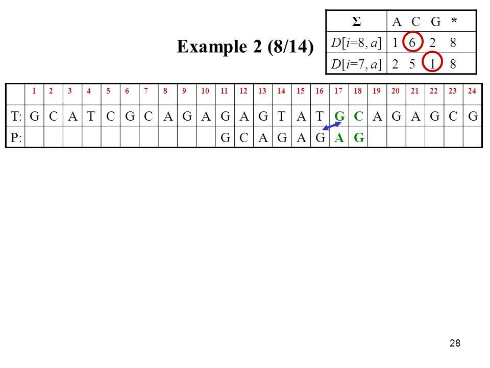 28 Example 2 (8/14) 123456789101112131415161718192021222324 T:GCATCGCAGAGAGTATGCAGAGCG P:GCAGAGAG ΣA C G * D[i=8, a]1 6 2 8 D[i=7, a]2 5 1 8