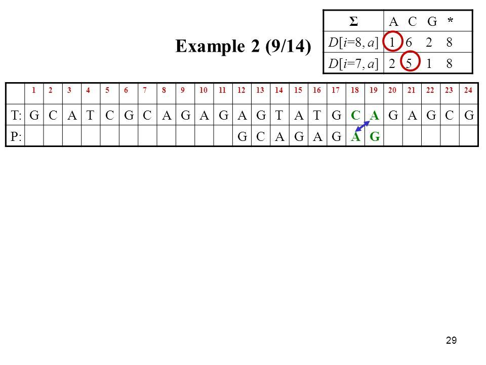 29 Example 2 (9/14) 123456789101112131415161718192021222324 T:GCATCGCAGAGAGTATGCAGAGCG P:GCAGAGAG ΣA C G * D[i=8, a]1 6 2 8 D[i=7, a]2 5 1 8