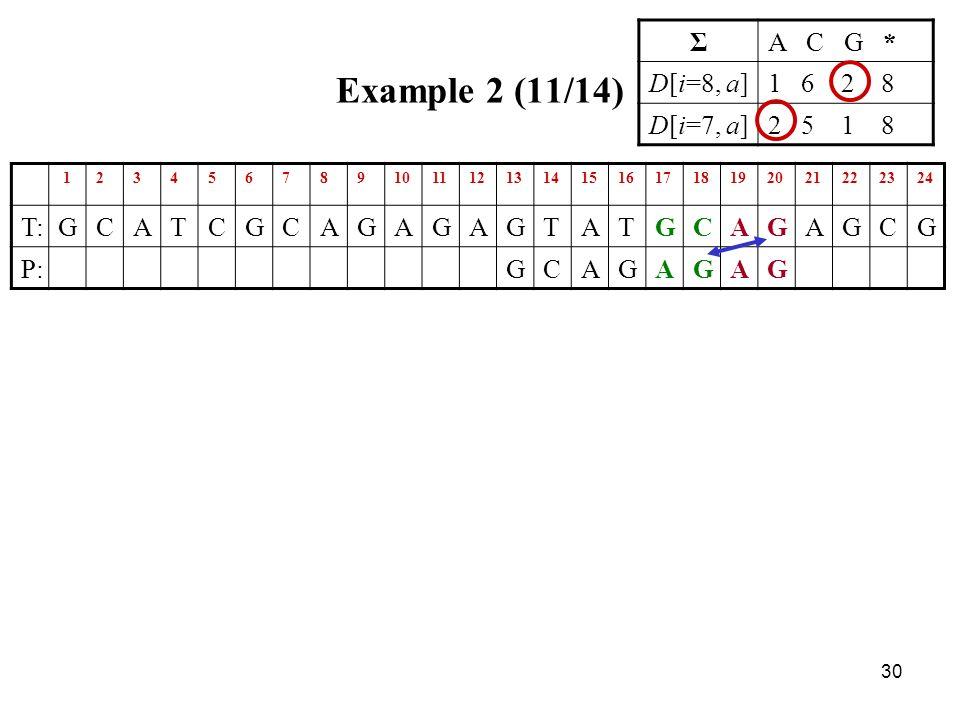30 Example 2 (11/14) 123456789101112131415161718192021222324 T:GCATCGCAGAGAGTATGCAGAGCG P:GCAGAGAG ΣA C G * D[i=8, a]1 6 2 8 D[i=7, a]2 5 1 8