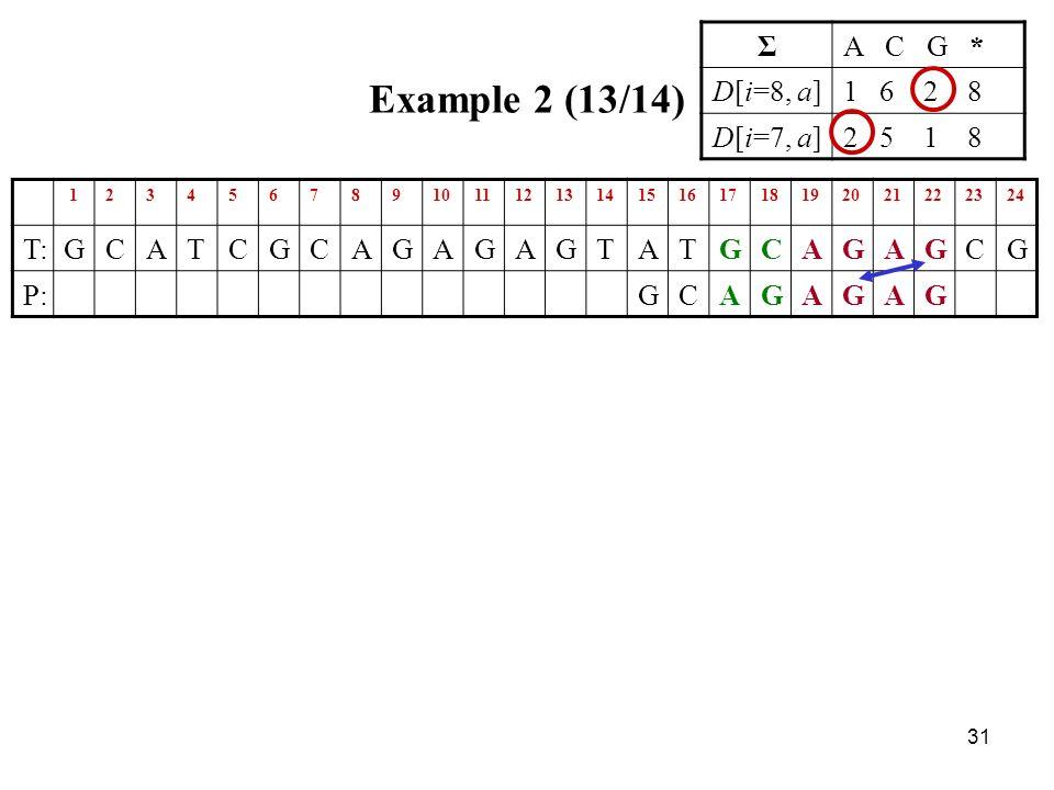 31 Example 2 (13/14) 123456789101112131415161718192021222324 T:GCATCGCAGAGAGTATGCAGAGCG P:GCAGAGAG ΣA C G * D[i=8, a]1 6 2 8 D[i=7, a]2 5 1 8