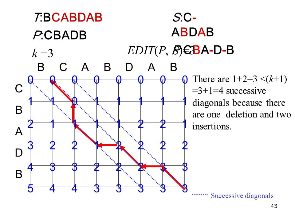 43 BCABDAB C B A D B T:BCABDAB P:CBADB k =3 S:C-ABDABP:CBA-D-BS:C-ABDABP:CBA-D-B EDIT(P, S)=3 There are 1+2=3 <(k+1) =3+1=4 successive diagonals because there are one deletion and two insertions.