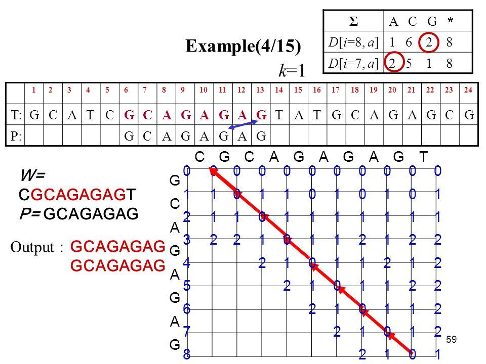 59 Example(4/15) 123456789101112131415161718192021222324 T:GCATCGCAGAGAGTATGCAGAGCG P:GCAGAGAG ΣA C G * D[i=8, a]1 6 2 8 D[i=7, a]2 5 1 8 GCAGAGAG Output : CGCAGAGAGT G C A G A G A G 00000000000 11011010101 21101111111 32210112122 421011212 52101122 6210112 721012 82101 W= CGCAGAGAGT P= GCAGAGAG k=1