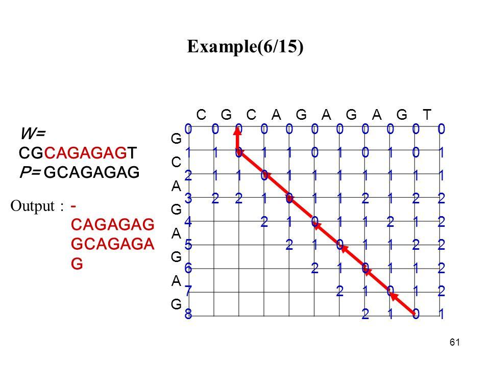 61 Example(6/15) - CAGAGAG GCAGAGA G Output : CGCAGAGAGT G C A G A G A G 00000000000 11011010101 21101111111 32210112122 421011212 52101122 6210112 72