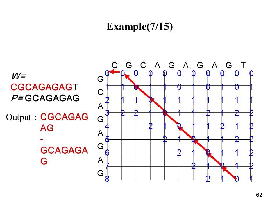 62 Example(7/15) CGCAGAG AG - GCAGAGA G Output : CGCAGAGAGT G C A G A G A G 00000000000 11011010101 21101111111 32210112122 421011212 52101122 6210112 721012 82101 W= CGCAGAGAGT P= GCAGAGAG