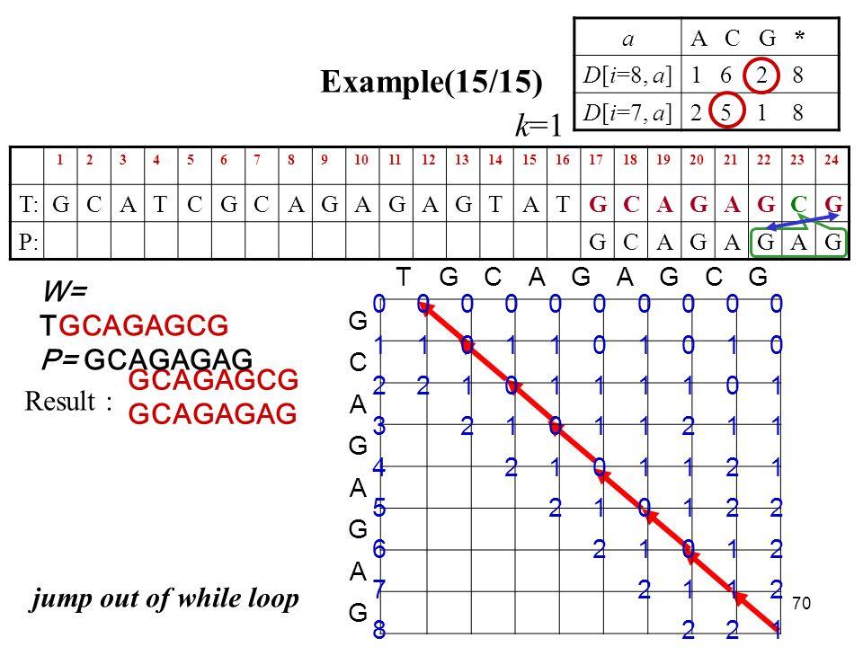 70 Example(15/15) 123456789101112131415161718192021222324 T:GCATCGCAGAGAGTATGCAGAGCG P:GCAGAGAG aA C G * D[i=8, a]1 6 2 8 D[i=7, a]2 5 1 8 GCAGAGCG GCAGAGAG jump out of while loop TGCAGAGCG G C A G A G A G 0000000000 1101101010 2210111101 321011211 42101121 5210122 621012 72112 8221 W= TGCAGAGCG P= GCAGAGAG Result : k=1