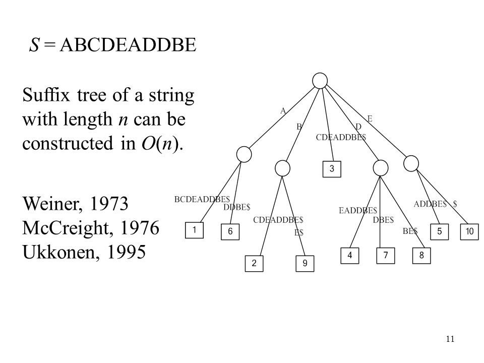 11 S = ABCDEADDBE Suffix tree of a string with length n can be constructed in O(n). Weiner, 1973 McCreight, 1976 Ukkonen, 1995