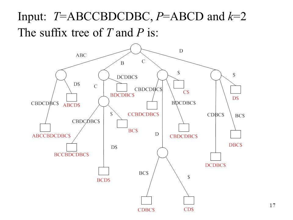 17 Input: T=ABCCBDCDBC, P=ABCD and k=2 The suffix tree of T and P is:
