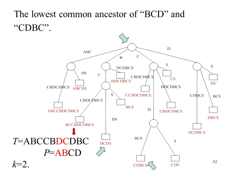 32 The lowest common ancestor of BCD and CDBC. T=ABCCBDCDBC P=ABCD k=2.