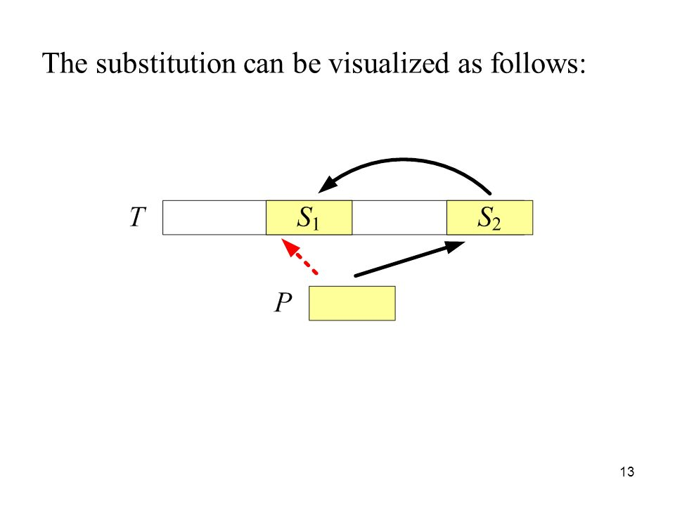 13 The substitution can be visualized as follows: