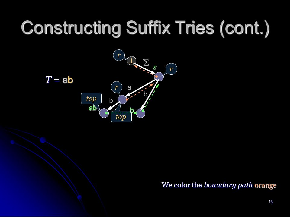 14 Constructing Suffix Tries (cont.) a T = a top r r top We color the boundary path orange