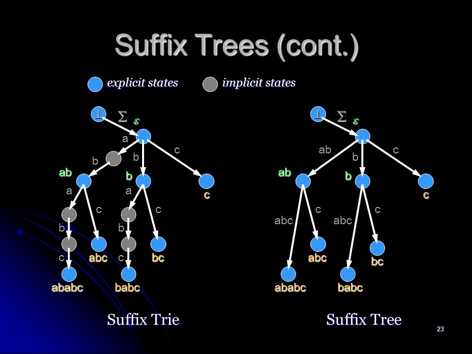 22 Suffix Trees Suffix tree Stree ( T ) represents STrie ( T ) in space linear in the length |T|.
