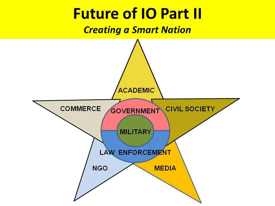 Future of IO Part II Creating a Smart Nation