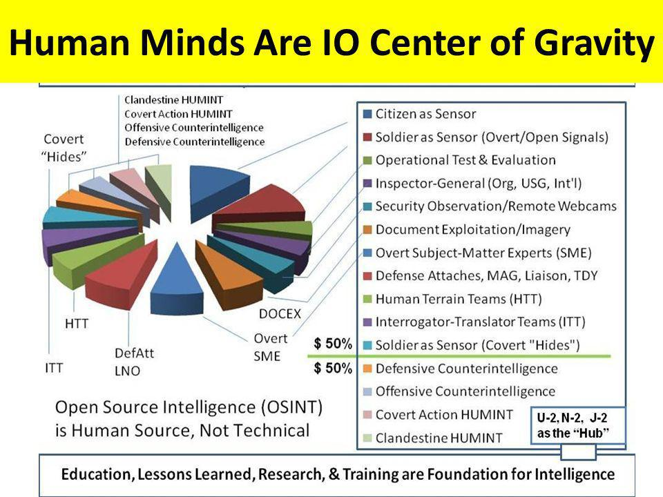 Human Minds Are IO Center of Gravity