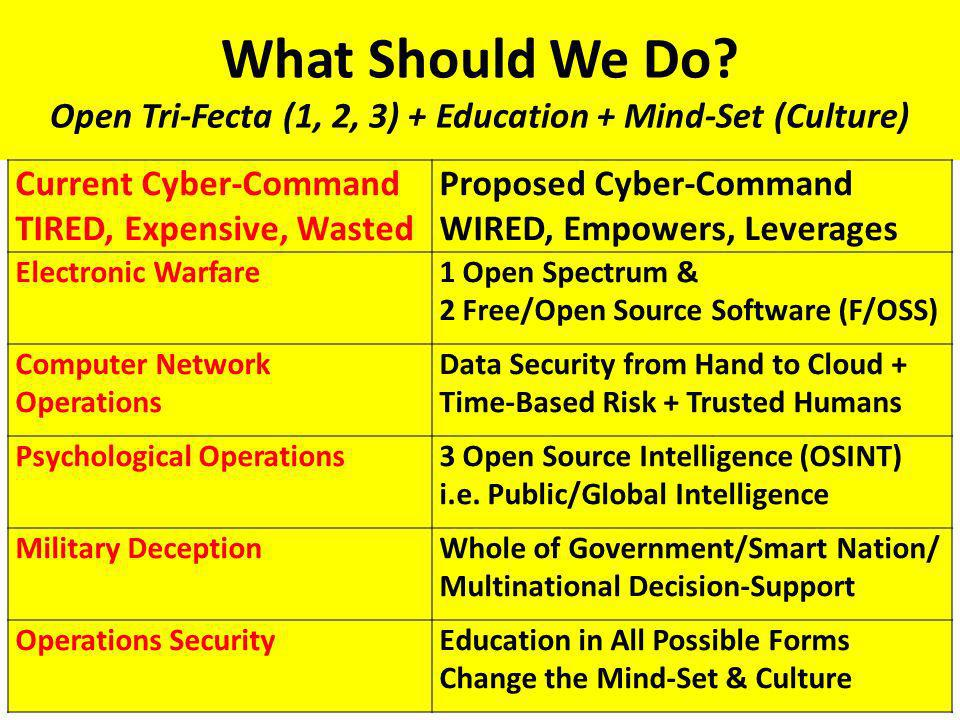 What Should We Do? Open Tri-Fecta (1, 2, 3) + Education + Mind-Set (Culture) Current Cyber-Command TIRED, Expensive, Wasted Proposed Cyber-Command WIR