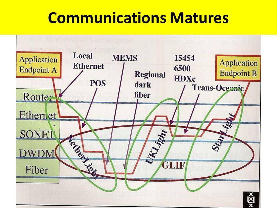 Communications Matures