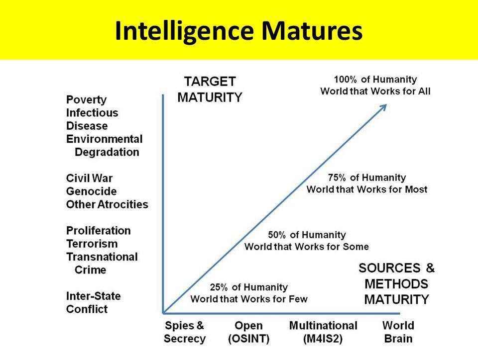 Intelligence Matures