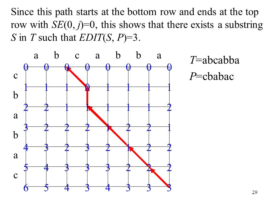 29 abcabba c b a b a c T=abcabba P=cbabac Since this path starts at the bottom row and ends at the top row with SE(0, j)=0, this shows that there exists a substring S in T such that EDIT(S, P)=3.