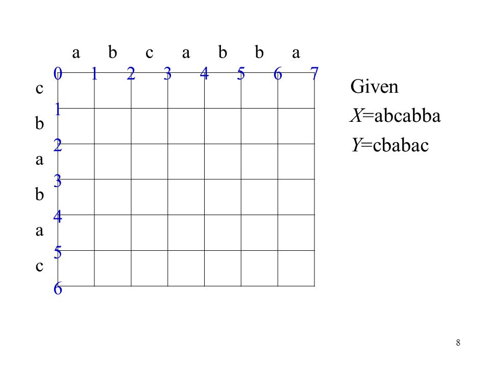 19 44443456 33333345 43233234 44322223 54332122 65432211 7654321 EDIT(X, Y)=4 bcabba b–abac Given X=abcabba Y=cbabac c a b a b c abbacba Match 0