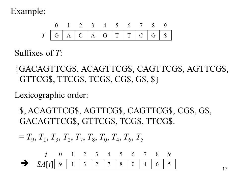 17 Example: T GACAGTTCG$ 0123456789 Suffixes of T: {GACAGTTCG$, ACAGTTCG$, CAGTTCG$, AGTTCG$, GTTCG$, TTCG$, TCG$, CG$, G$, $} Lexicographic order: $, ACAGTTCG$, AGTTCG$, CAGTTCG$, CG$, G$, GACAGTTCG$, GTTCG$, TCG$, TTCG$.