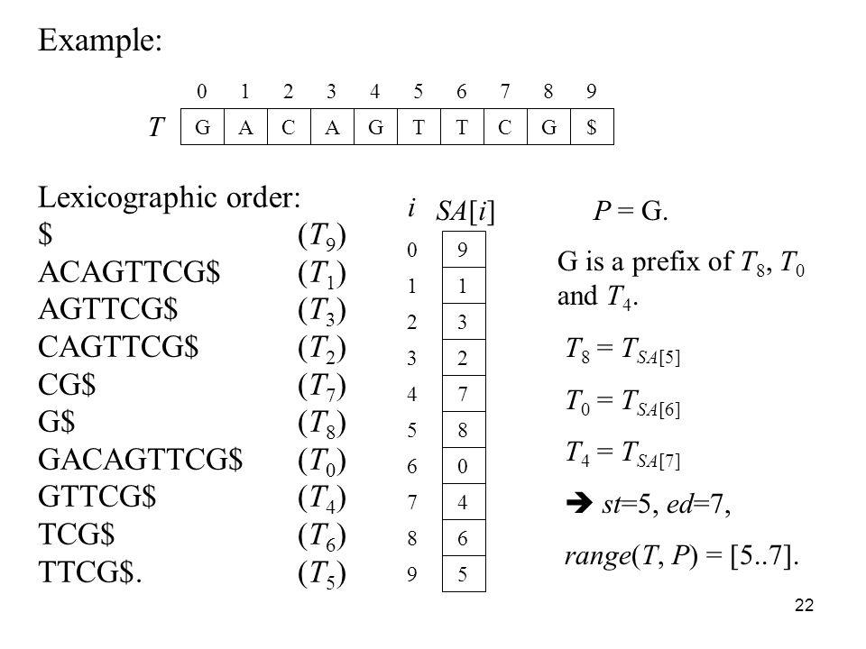 22 Example: T GACAGTTCG$ 0123456789 Lexicographic order: $(T 9 ) ACAGTTCG$(T 1 ) AGTTCG$(T 3 ) CAGTTCG$(T 2 ) CG$(T 7 ) G$(T 8 ) GACAGTTCG$(T 0 ) GTTCG$(T 4 ) TCG$(T 6 ) TTCG$.(T 5 ) SA[i] 9 1 3 2 7 8 0 4 6 5 0 1 2 3 4 5 6 7 8 9 i P = G.