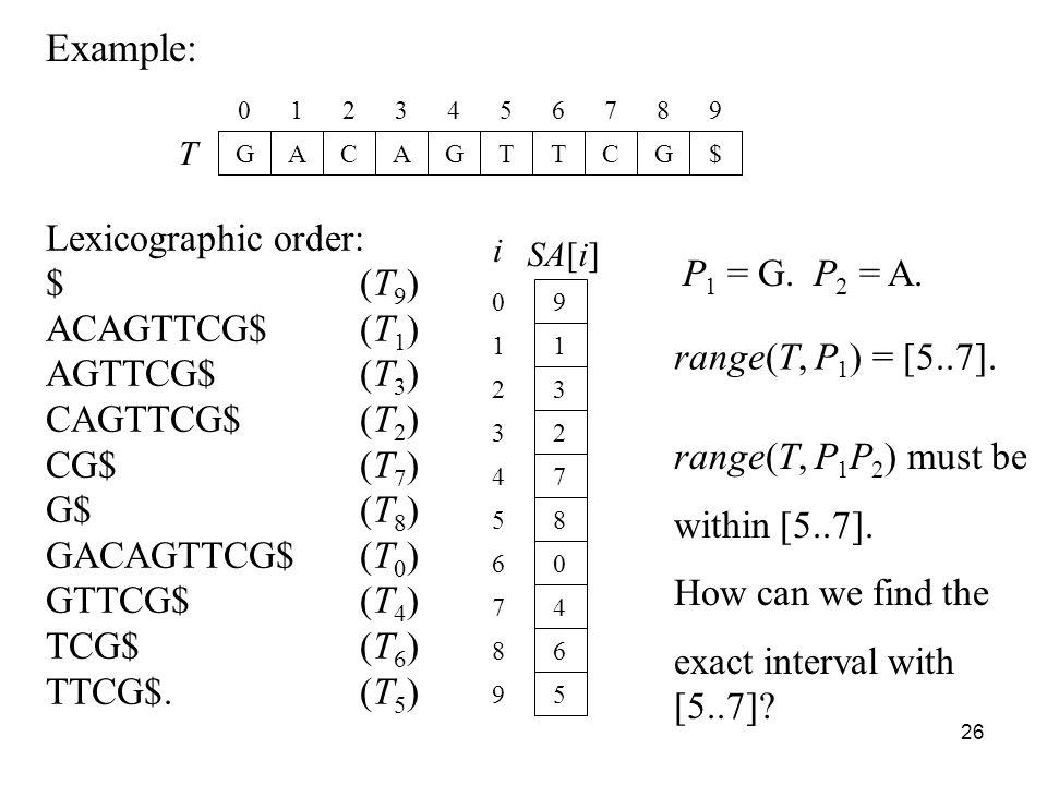 26 Example: T GACAGTTCG$ 0123456789 Lexicographic order: $(T 9 ) ACAGTTCG$(T 1 ) AGTTCG$(T 3 ) CAGTTCG$(T 2 ) CG$(T 7 ) G$(T 8 ) GACAGTTCG$(T 0 ) GTTCG$(T 4 ) TCG$(T 6 ) TTCG$.(T 5 ) SA[i] 9 1 3 2 7 8 0 4 6 5 0 1 2 3 4 5 6 7 8 9 i P 1 = G.