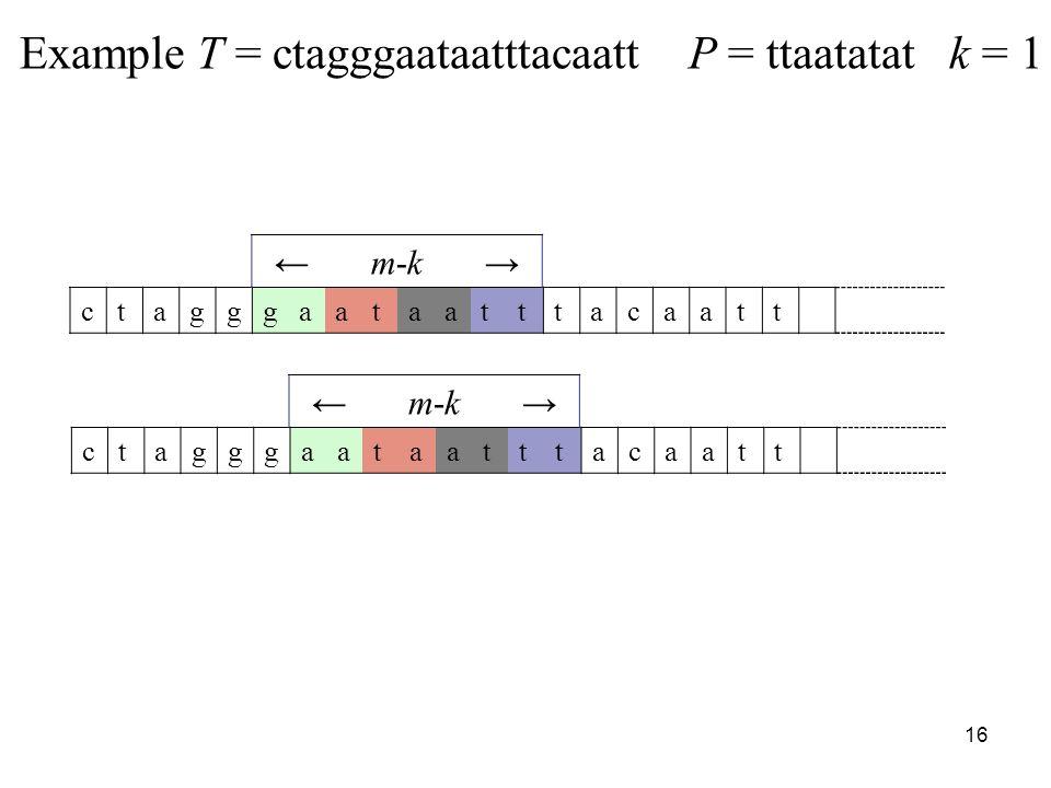 16 Example T = ctagggaataatttacaatt P = ttaatatat k = 1 ctagggaataatttacaatt m-k ctagggaataatttacaatt