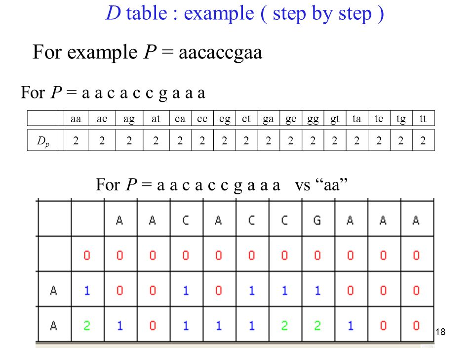 18 D table : example ( step by step ) aaacagatcacccgctgagcgggttatctgtt DpDp 2222222222222222 For example P = aacaccgaa For P = a a c a c c g a a a For