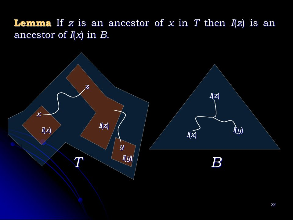 22 Lemma If z is an ancestor of x in T then I ( z ) is an ancestor of I ( x ) in B.