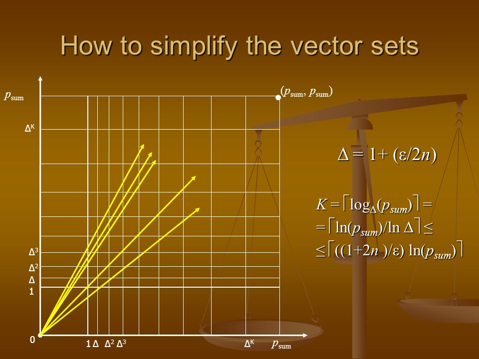 How to simplify the vector sets p sum 1 (p sum, p sum ) 1 0 Δ Δ Δ2Δ2 Δ2Δ2 Δ3Δ3 Δ3Δ3 ΔKΔK Δ = 1+ (ε/2n) K = log Δ (p sum ) = = ln(p sum )/ln Δ = ln(p sum )/ln Δ ((1+2n )/ε) ln(p sum ) ((1+2n )/ε) ln(p sum ) ΔKΔK