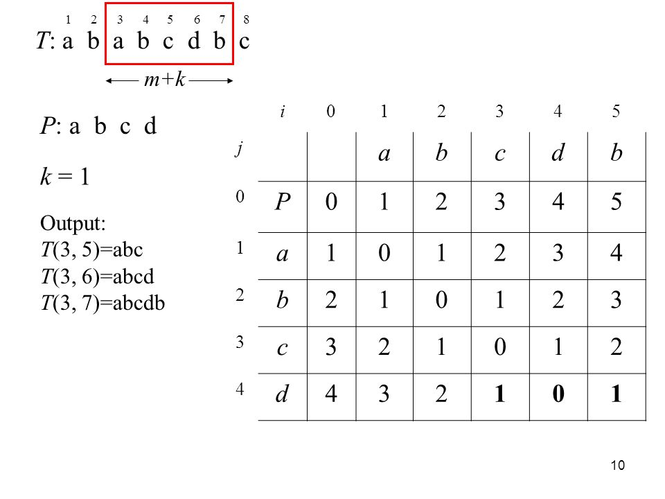 10 T: a b a b c d b c P: a b c d k = 1 12345678 m+k i012345 j abcdb 0 P012345 1 a101234 2 b210123 3 c321012 4 d432101 Output: T(3, 5)=abc T(3, 6)=abcd T(3, 7)=abcdb