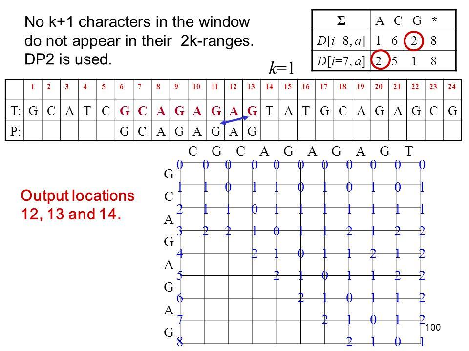 100 123456789101112131415161718192021222324 T:GCATCGCAGAGAGTATGCAGAGCG P:GCAGAGAG ΣA C G * D[i=8, a]1 6 2 8 D[i=7, a]2 5 1 8 Output locations 12, 13 and 14.