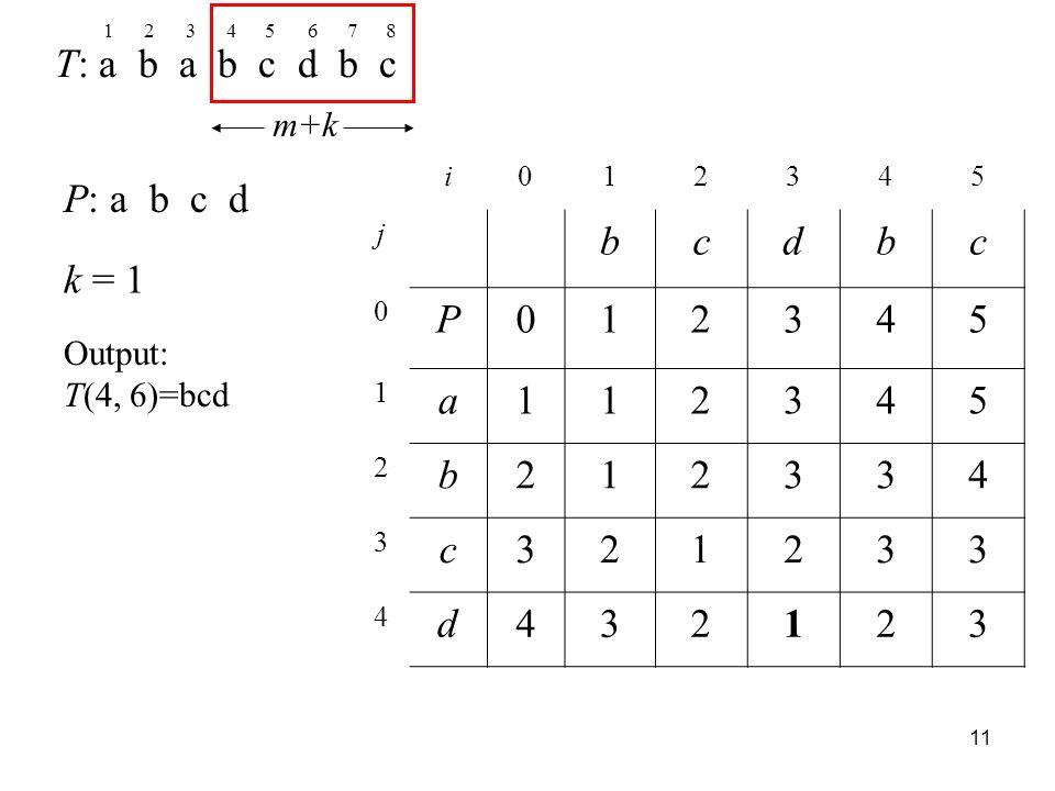 11 T: a b a b c d b c P: a b c d k = 1 12345678 m+k i012345 j bcdbc 0 P012345 1 a112345 2 b212334 3 c321233 4 d432123 Output: T(4, 6)=bcd